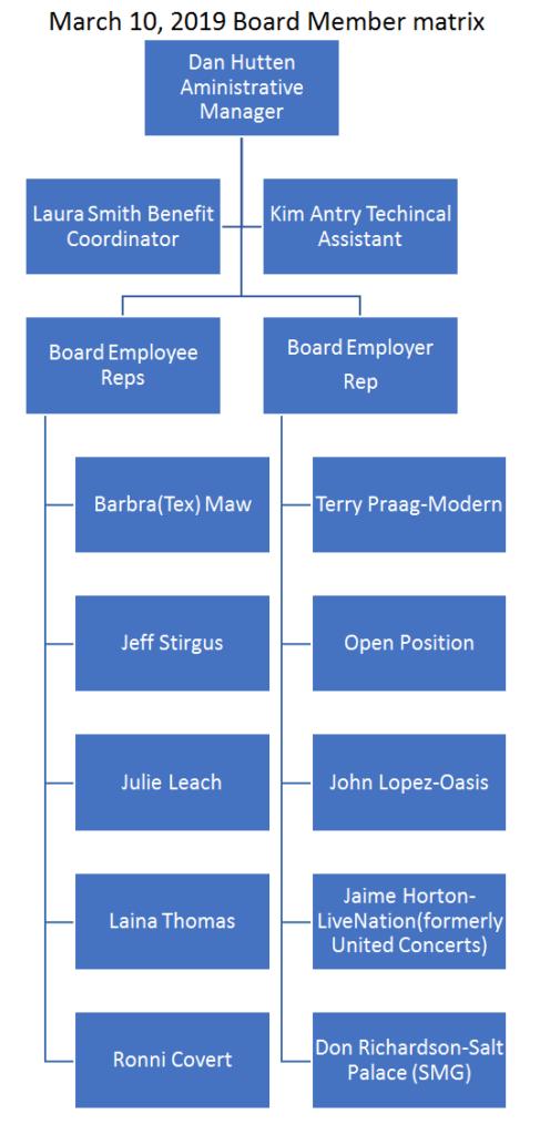 March 10, 2019 Board Members